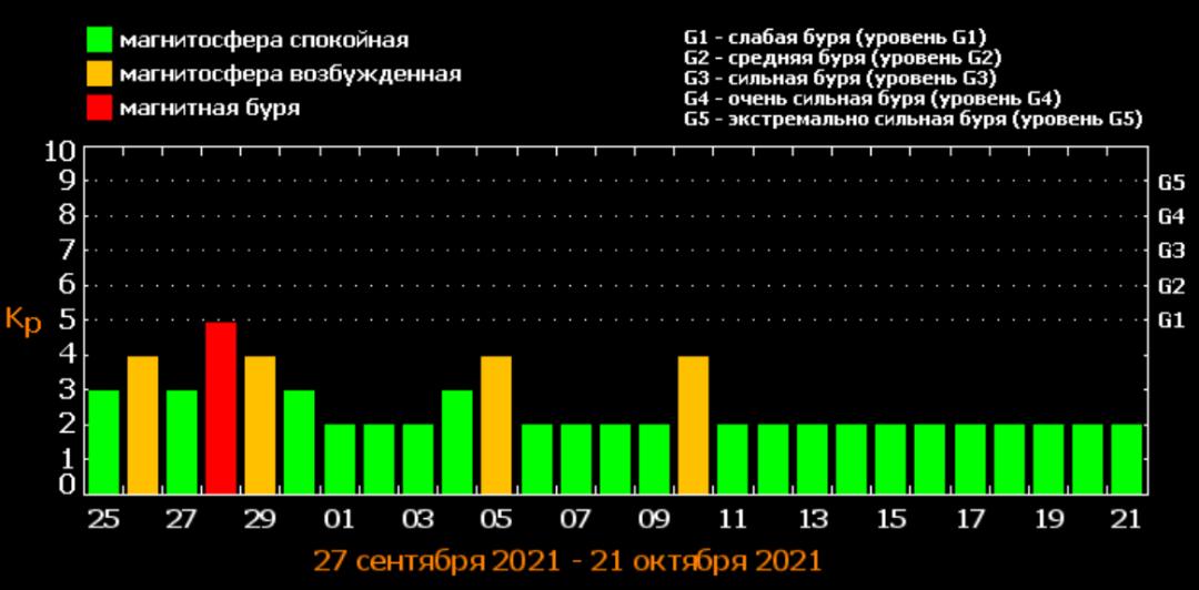 Труситиме два дні: Україну накриє дводенна магнітна буря, потужність 5 балів