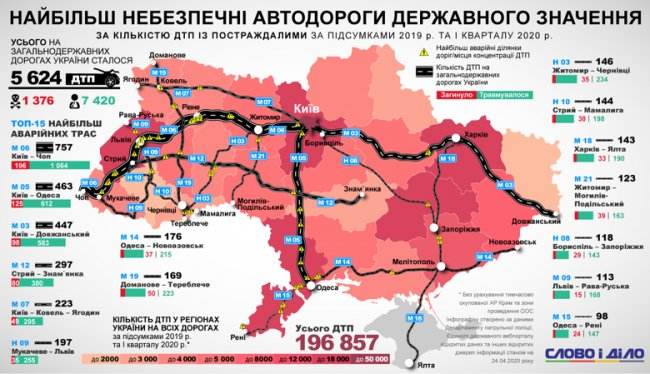 Волинська траса увійшла в список найнебезпечніших в Україні