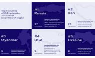 Фейсбук: «Україна -  один із найбільших постачальників дезінформації в світі»